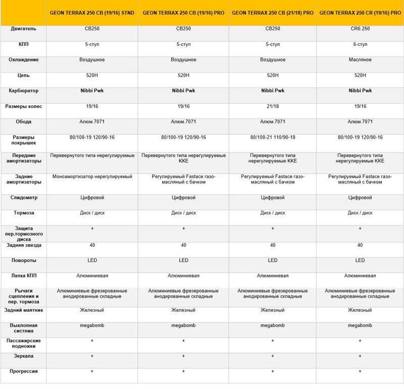 сравнительная таблица версий geon terrax